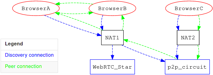 Network graph showing the paths nodes can use to discover and communicate with each other