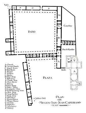 Architecture Of The California Missions