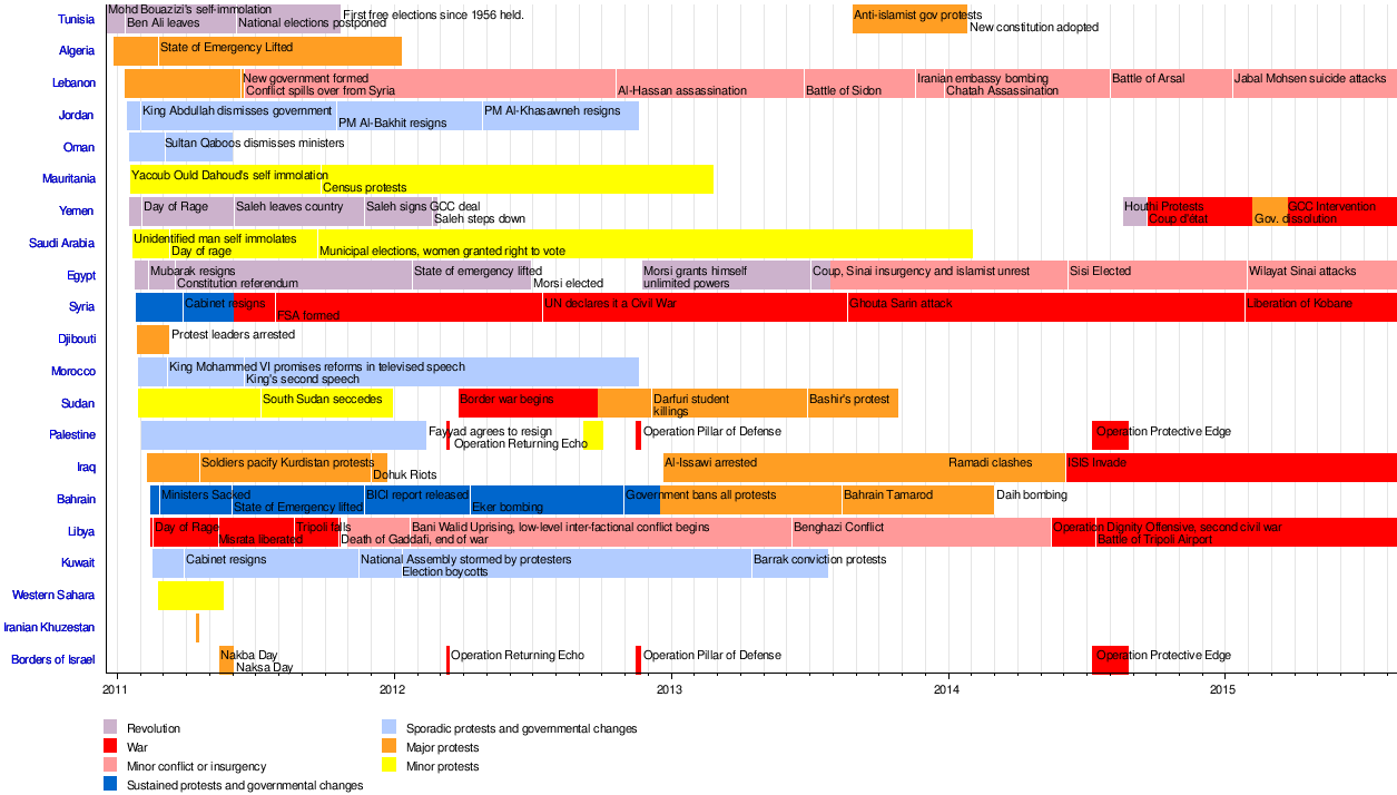 syria war template - timeline of the arab spring