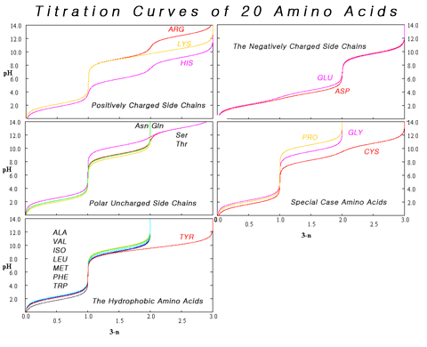 how to find pka1 and pka2 from titration curve