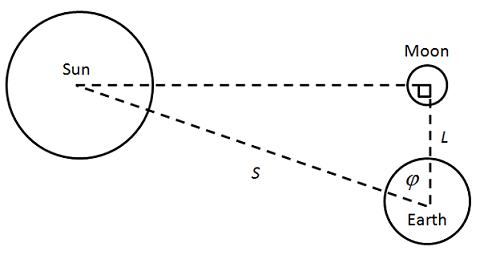 On the sizes and distances aristarchus by observing the angle between the sun and moon the ratio of the distances to the sun and moon could be deduced using a form of trigonometry ccuart Gallery