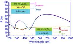 Refractive index and extinction coefficient of thin film materials
