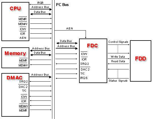 Fdcinpc Ide To Sata Wiring Diagram on