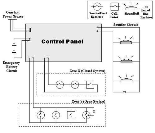 fire alarm control panel commercial fire alarm wiring a wiring diagram for a simple fire alarm system consisting of two input loops (one closed, one open)