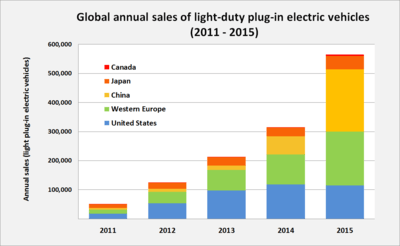 wholesale dealer 43940 ac27b Annual sales of light-duty plug-in electric vehicles in the world s top  markets between 2011 and 2015.