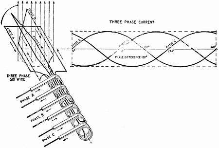 Three Phase Electric Power 3 Phase Wiring For Dummies Bosch Alternator Wiring Diagram On Left Image Elementary Six Wire Three Phase Alternator With Each Phase Using A Separate Pair Of Transmission Wires Right Image Elementary Three Wire