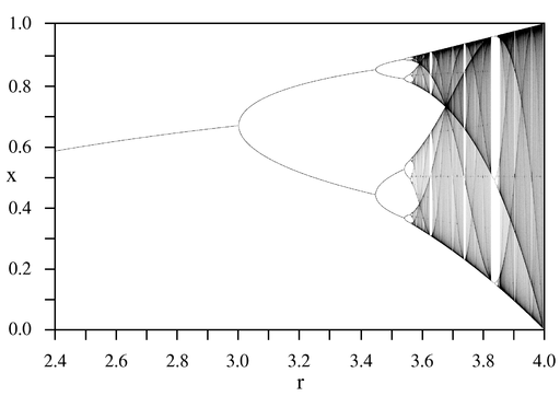 bifurcation diagram of the logistic map x → r x (1 – x)  each vertical  slice shows the attractor for a specific value of r