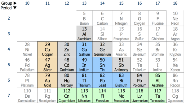 Post transition metal post transition metals in the periodic table urtaz