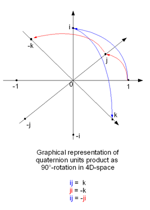 quaternions and rotation sequences a primer with applications to orbits aerospace and virtual reality