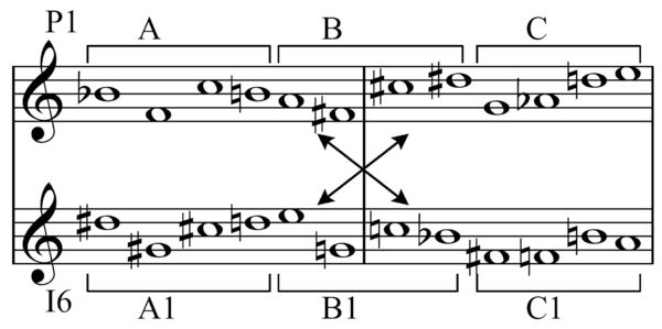 List Of Tone Rows And Series