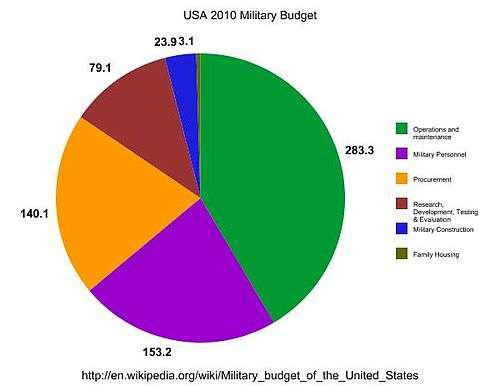 Military budget of the United States