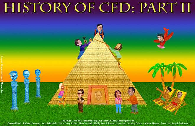 6504a352cd2 The tableau is an allegory on the genesis of modern CFD in the period  1970-1985, specifically: the development of high-resolution methods  (non-oscillatory ...