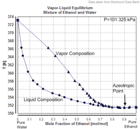 phase diagram of ethanol and water mixture wiring diagram O2 Phase Diagram ethanol (data page) phase diagram of ethanol and water mixture