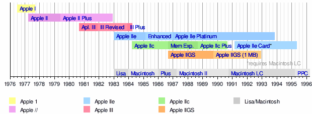 see also timeline of macintosh models and timeline of apple inc products