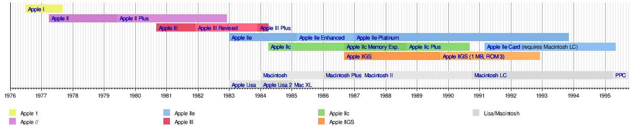 List of products discontinued by Apple Inc.